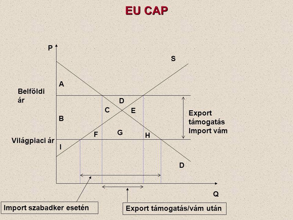 EU CAP P S A Belföldi ár D C E Export támogatás Import vám B G F H