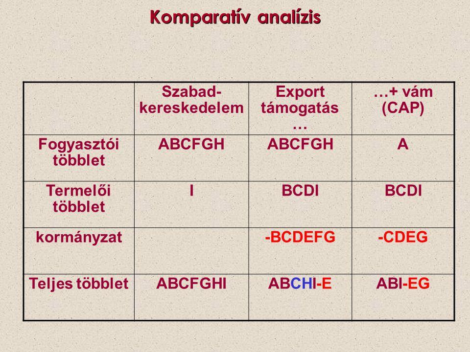 Komparatív analízis Szabad-kereskedelem Export támogatás… …+ vám (CAP)