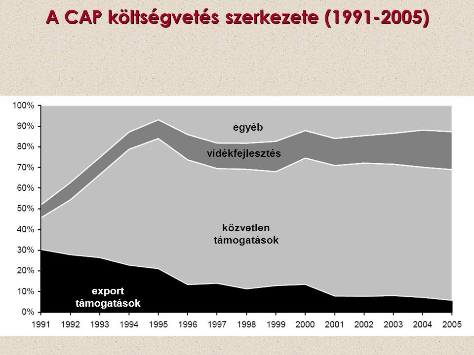 A CAP költségvetés szerkezete (1991-2005)