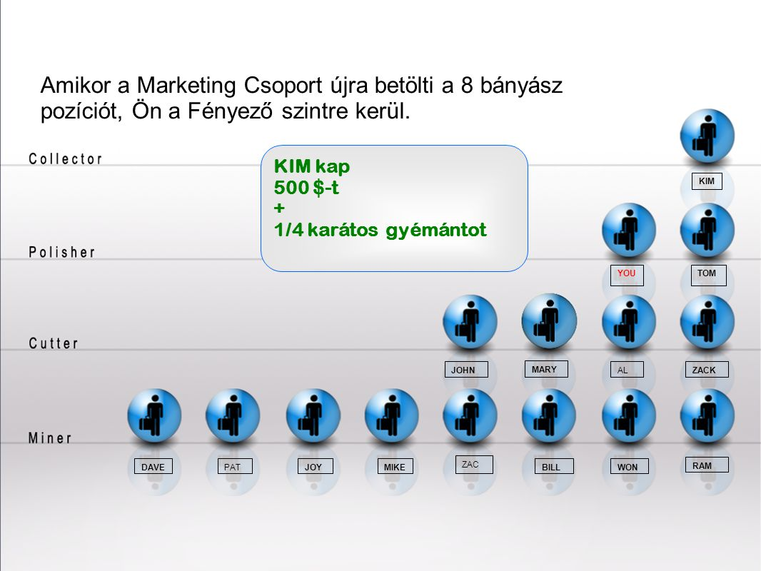 21212121 Amikor a Marketing Csoport újra betölti a 8 bányász pozíciót, Ön a Fényező szintre kerül. KIM kap.