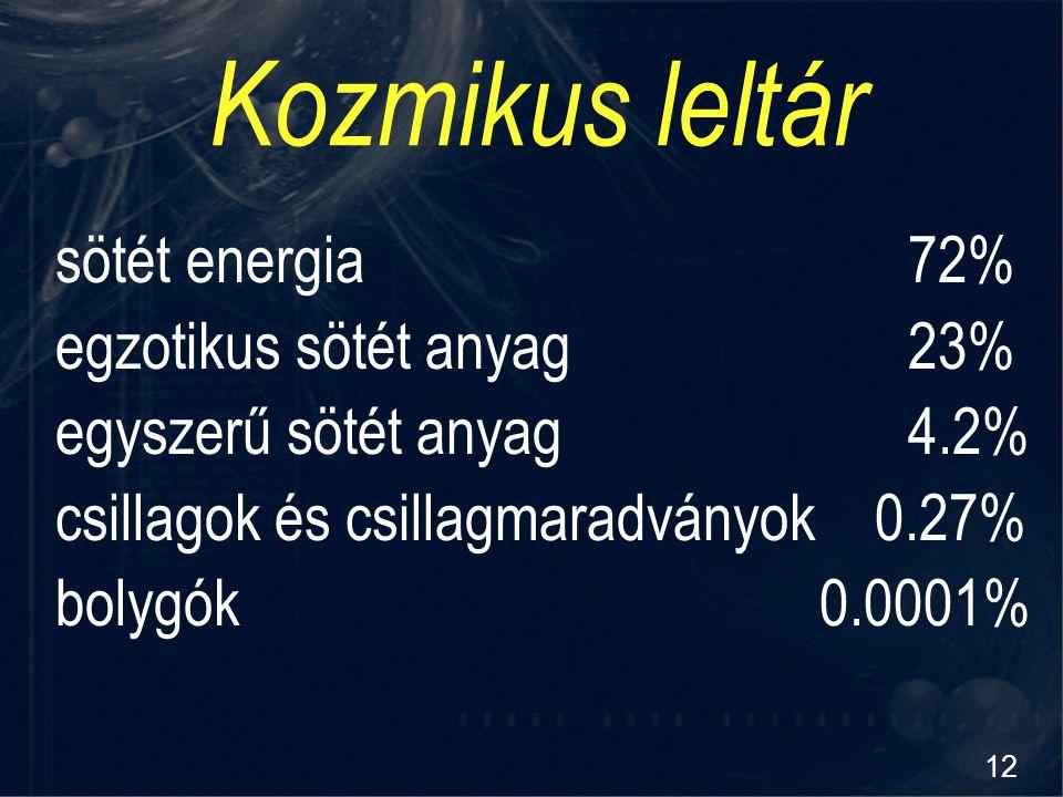 Kozmikus leltár sötét energia 72% egzotikus sötét anyag 23%