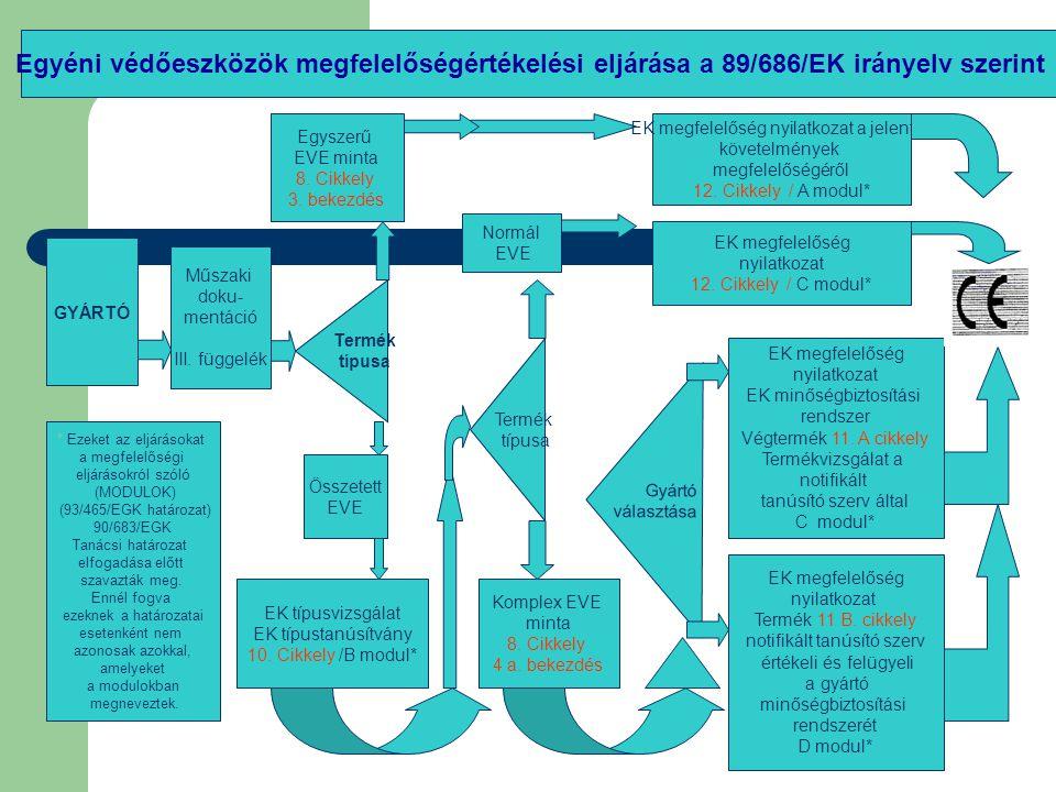 Egyéni védőeszközök megfelelőségértékelési eljárása a 89/686/EK irányelv szerint