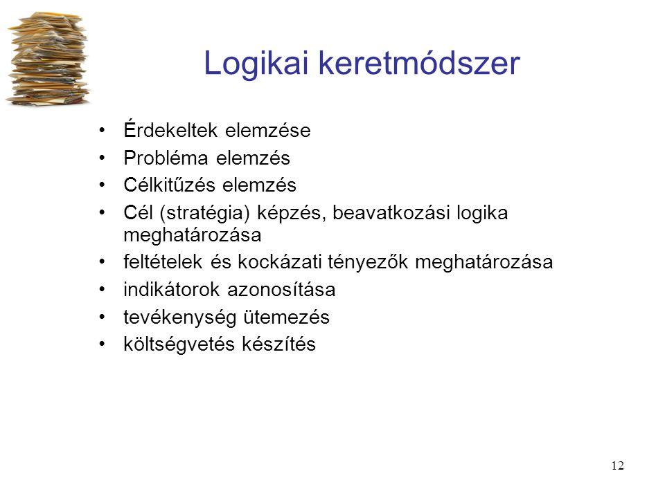 Logikai keretmódszer Érdekeltek elemzése Probléma elemzés