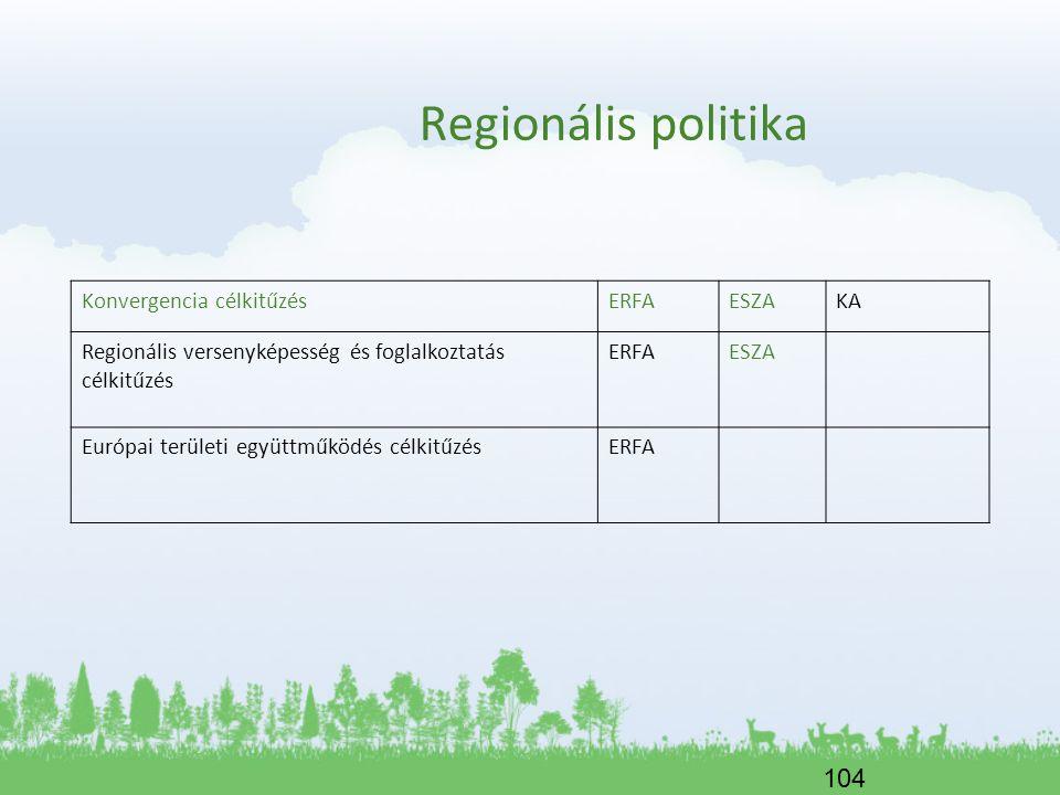 Regionális politika Konvergencia célkitűzés ERFA ESZA KA