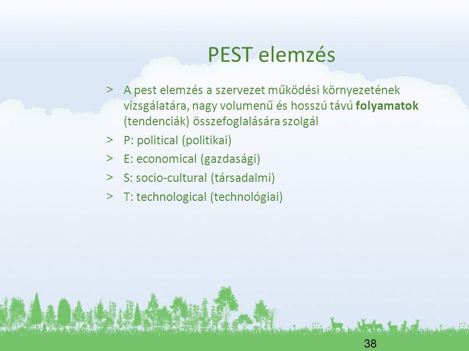 PEST elemzés