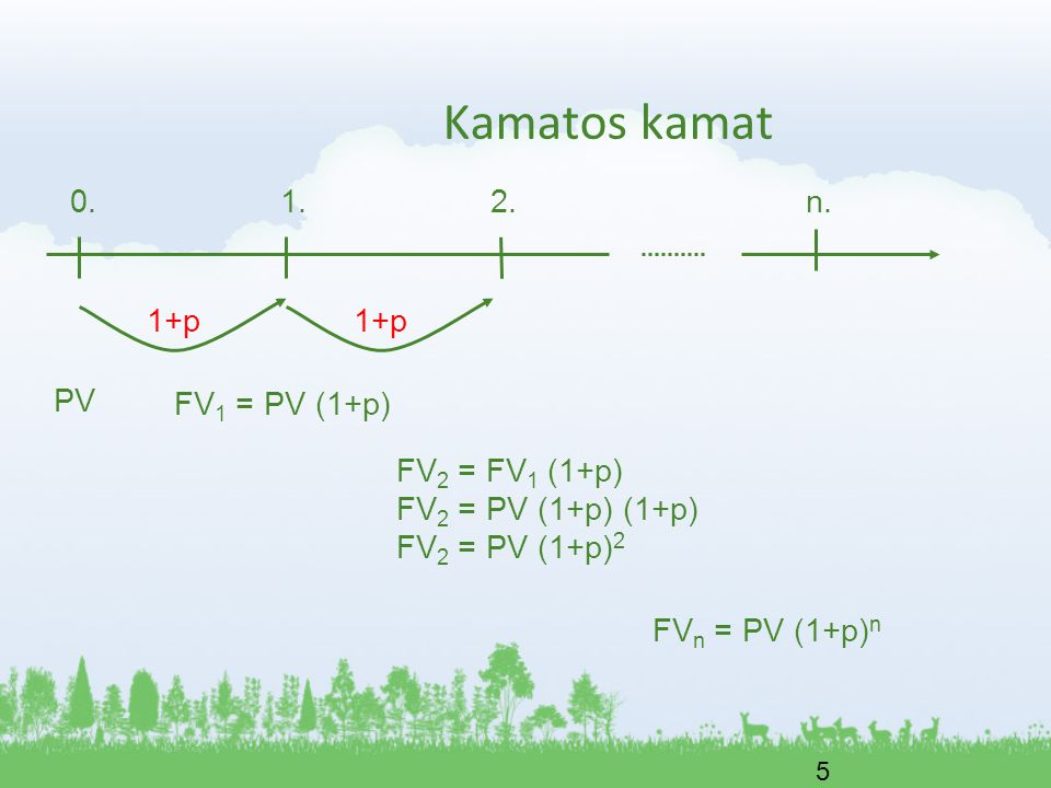 Kamatos kamat 0. 1. 2. n. 1+p 1+p PV FV1 = PV (1+p) FV2 = FV1 (1+p)