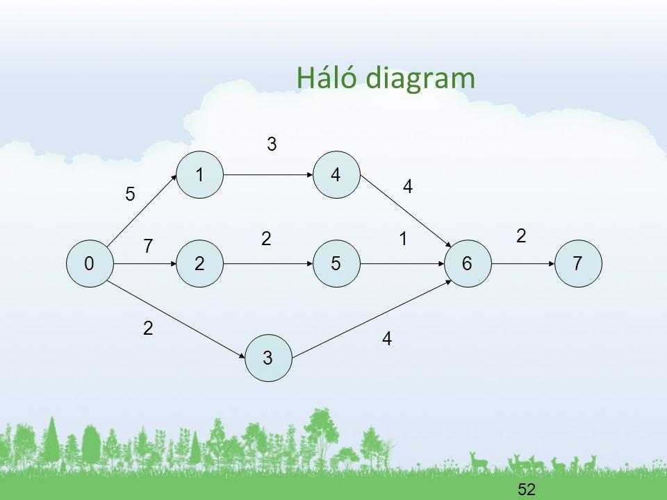 Háló diagram 3 1 4 4 5 2 1 2 7 2 5 6 7 2 4 3