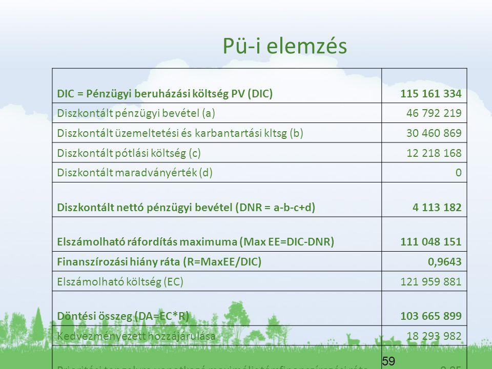 Pü-i elemzés DIC = Pénzügyi beruházási költség PV (DIC) 115 161 334