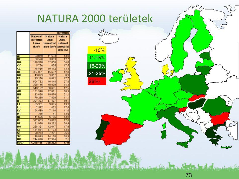 NATURA 2000 területek -10% 11-15% 16-20% 26%- 21-25%