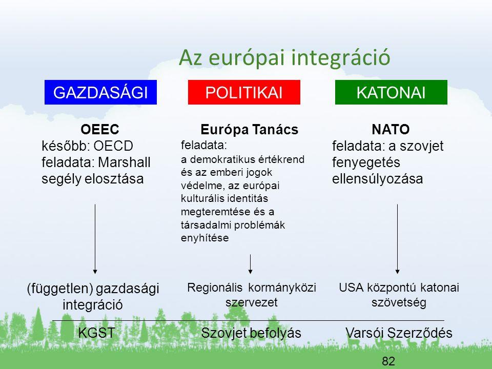 Az európai integráció GAZDASÁGI POLITIKAI KATONAI OEEC később: OECD