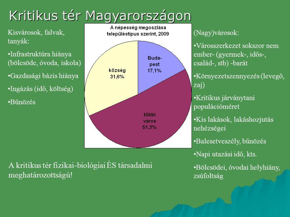Kritikus tér Magyarországon
