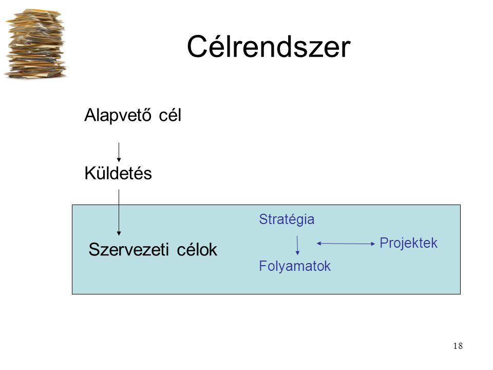 Célrendszer Alapvető cél Küldetés Szervezeti célok Stratégia Projektek