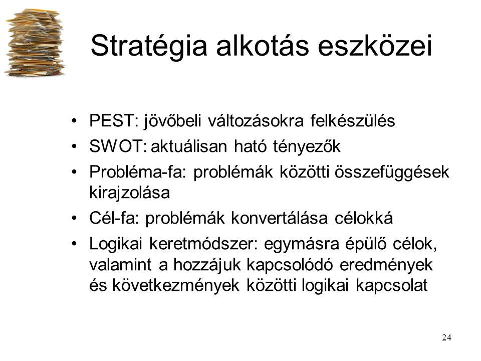 Stratégia alkotás eszközei