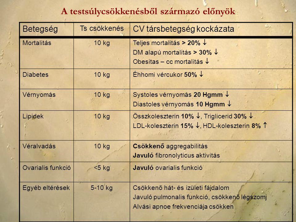 A testsúlycsökkenésből származó előnyök