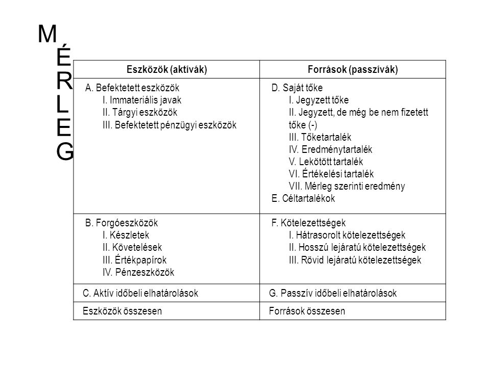 M É R L E G Eszközök (aktívák) Források (passzívák)
