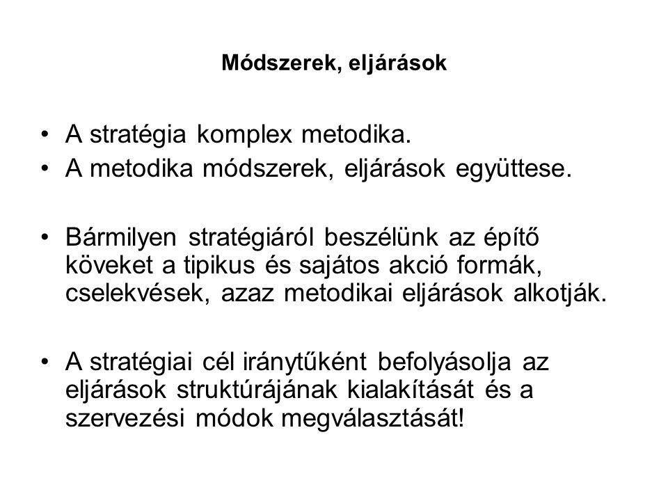 A stratégia komplex metodika.
