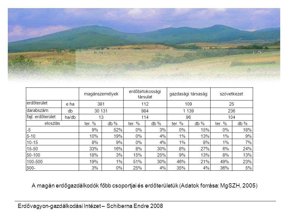 erdőbirtokossági társulat