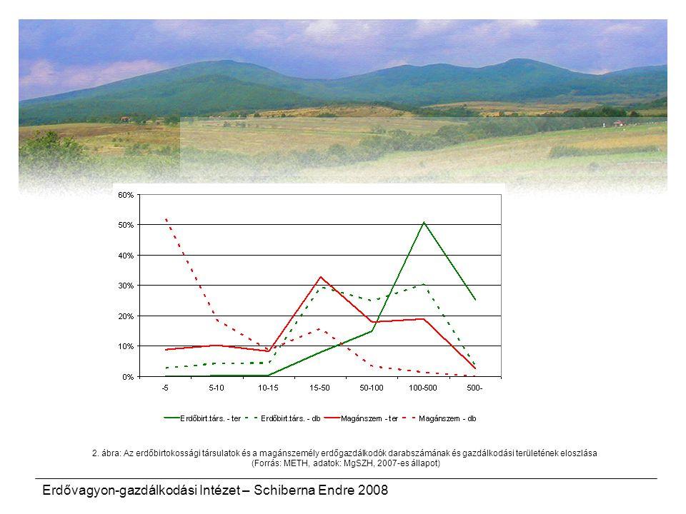 (Forrás: METH, adatok: MgSZH, 2007-es állapot)
