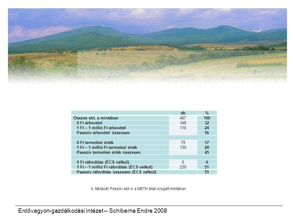 4. táblázat: Passzív ebt.-k a METH által vizsgált mintában