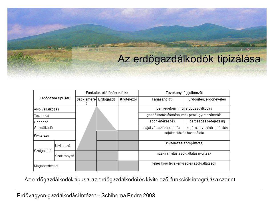 Az erdőgazdálkodók tipizálása