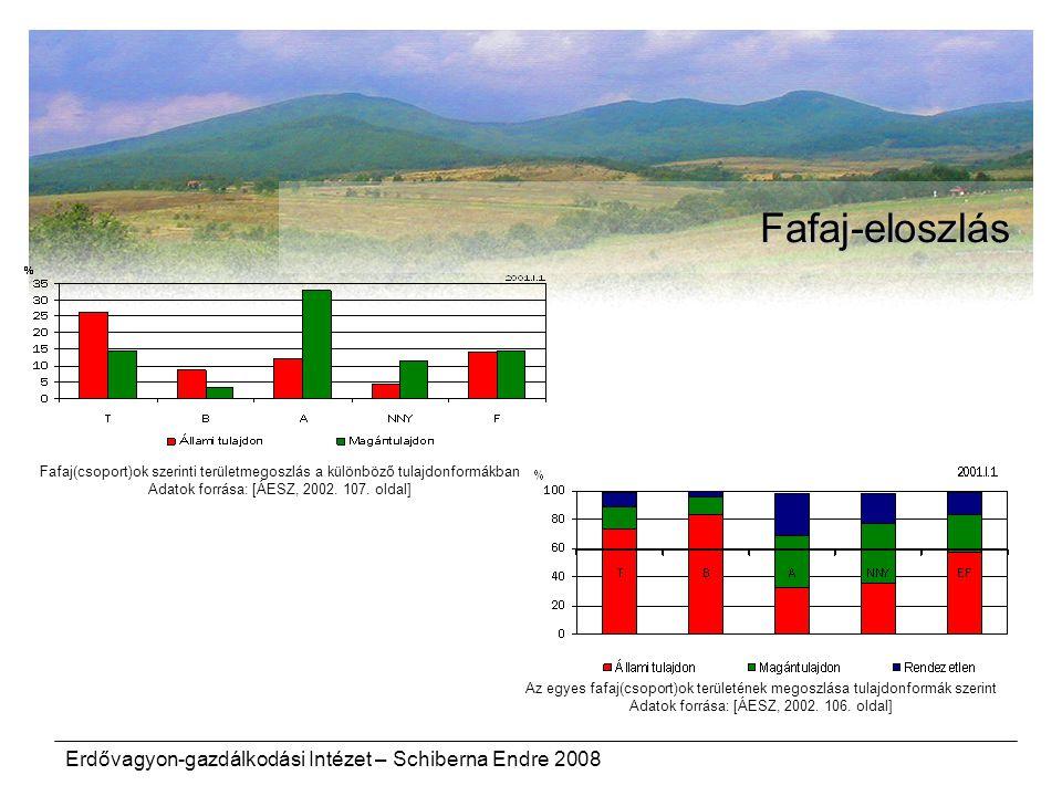 Fafaj-eloszlás Erdővagyon-gazdálkodási Intézet – Schiberna Endre 2008