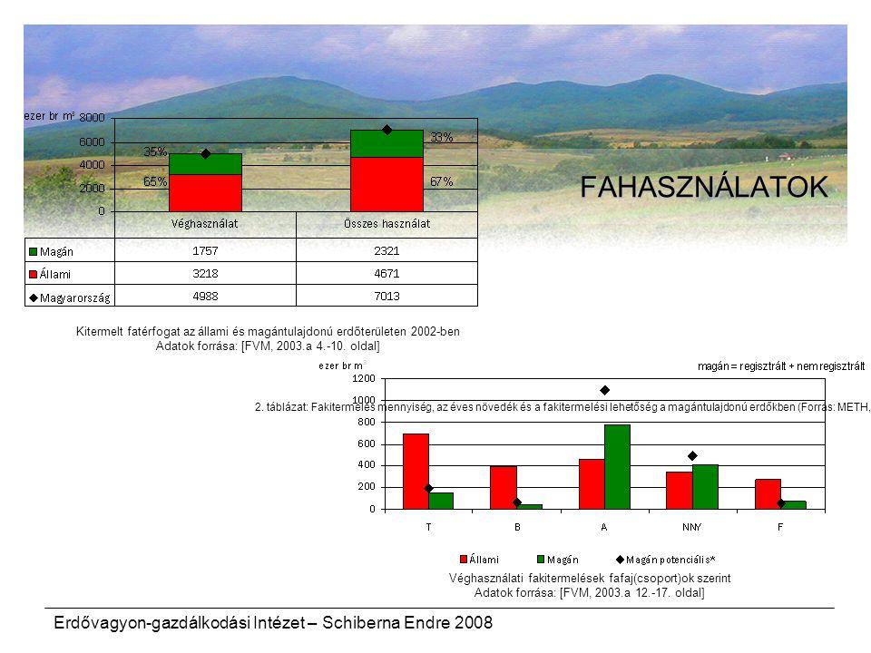 FAHASZNÁLATOK Erdővagyon-gazdálkodási Intézet – Schiberna Endre 2008