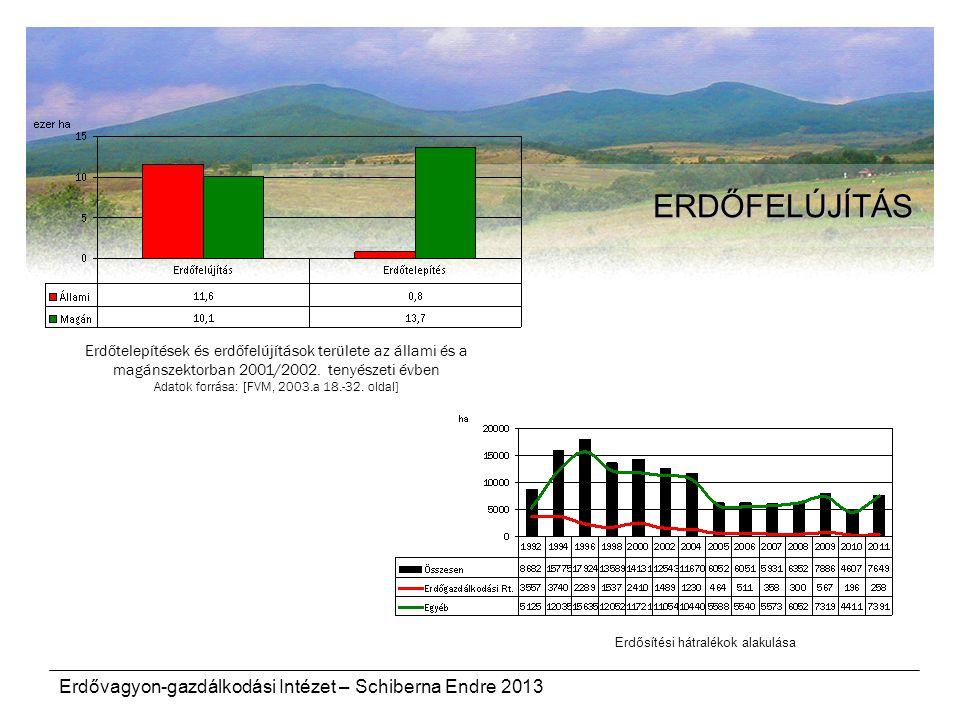 ERDŐFELÚJÍTÁS Erdővagyon-gazdálkodási Intézet – Schiberna Endre 2013