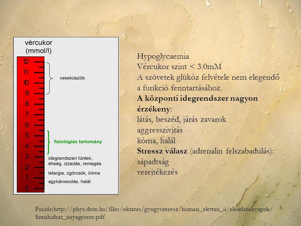 A szövetek glükóz felvétele nem elegendő a funkció fenntartásához.