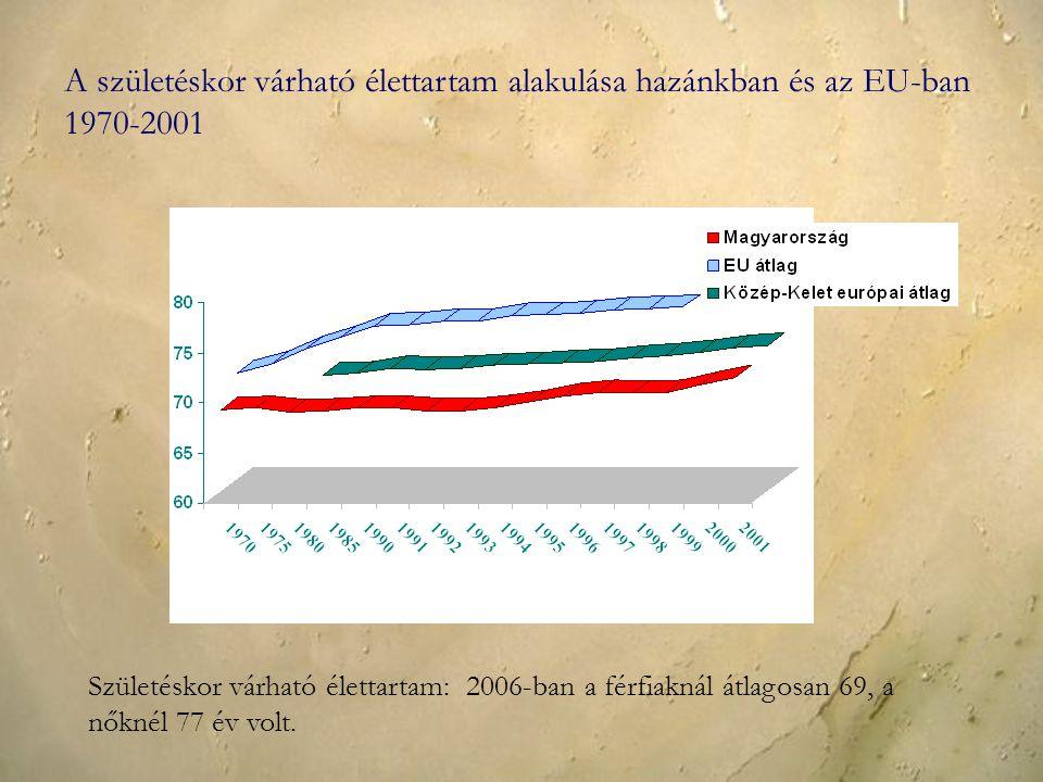 A születéskor várható élettartam alakulása hazánkban és az EU-ban 1970-2001