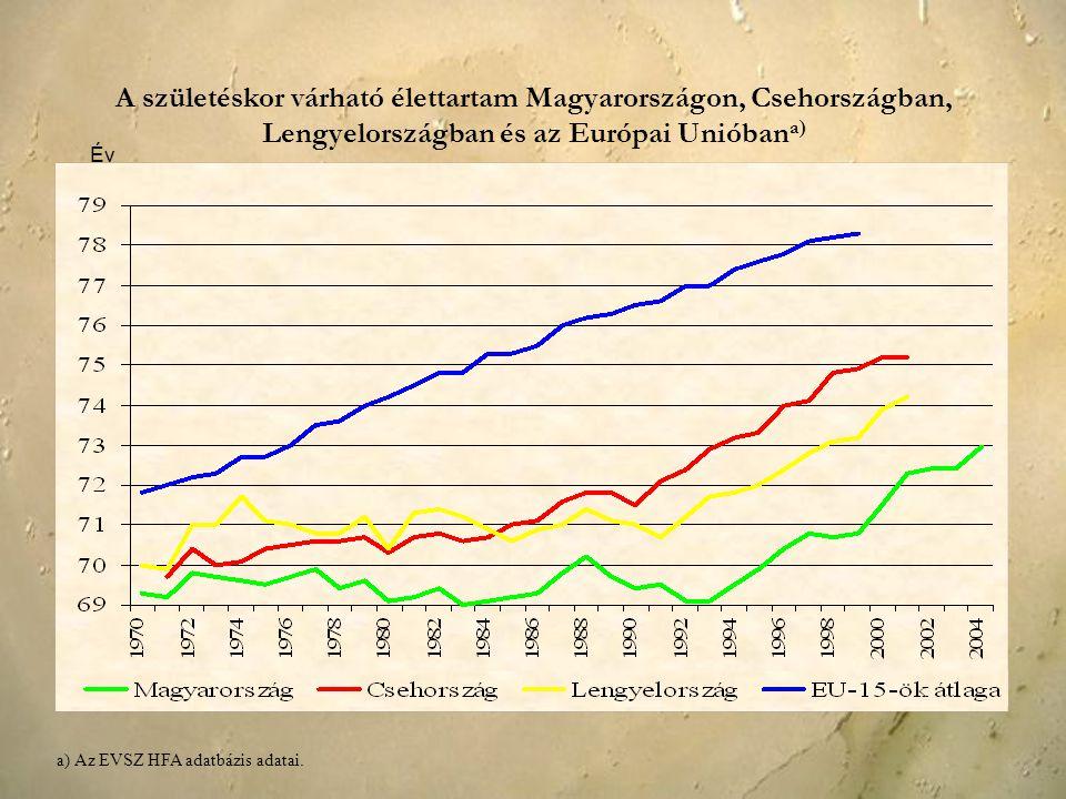 A születéskor várható élettartam Magyarországon, Csehországban, Lengyelországban és az Európai Unióbana)