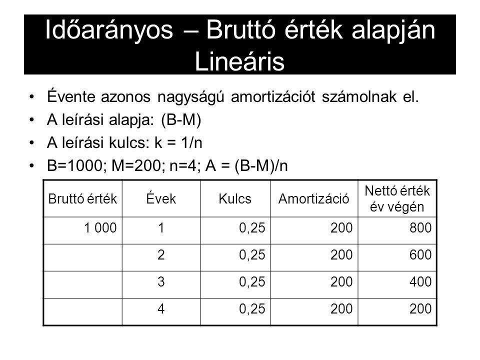 Időarányos – Bruttó érték alapján Lineáris