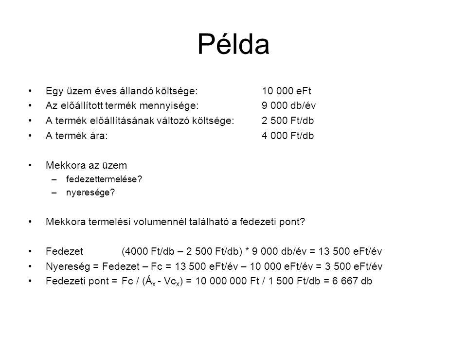 Példa Egy üzem éves állandó költsége: 10 000 eFt