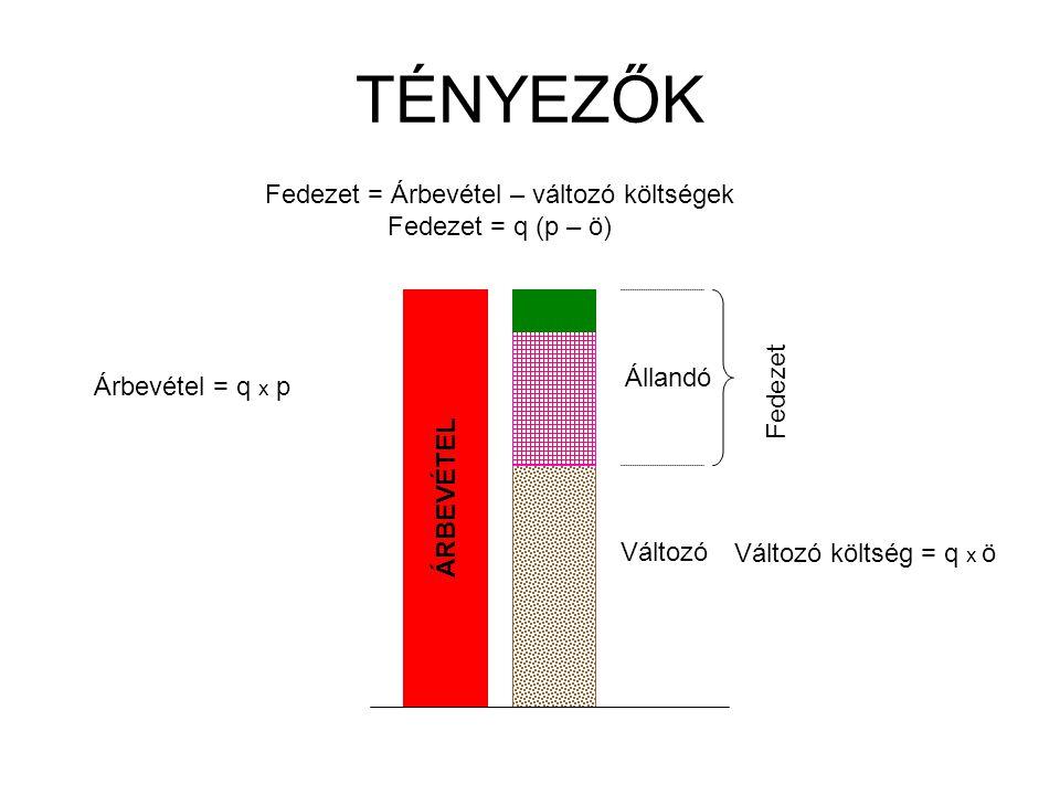Fedezet = Árbevétel – változó költségek