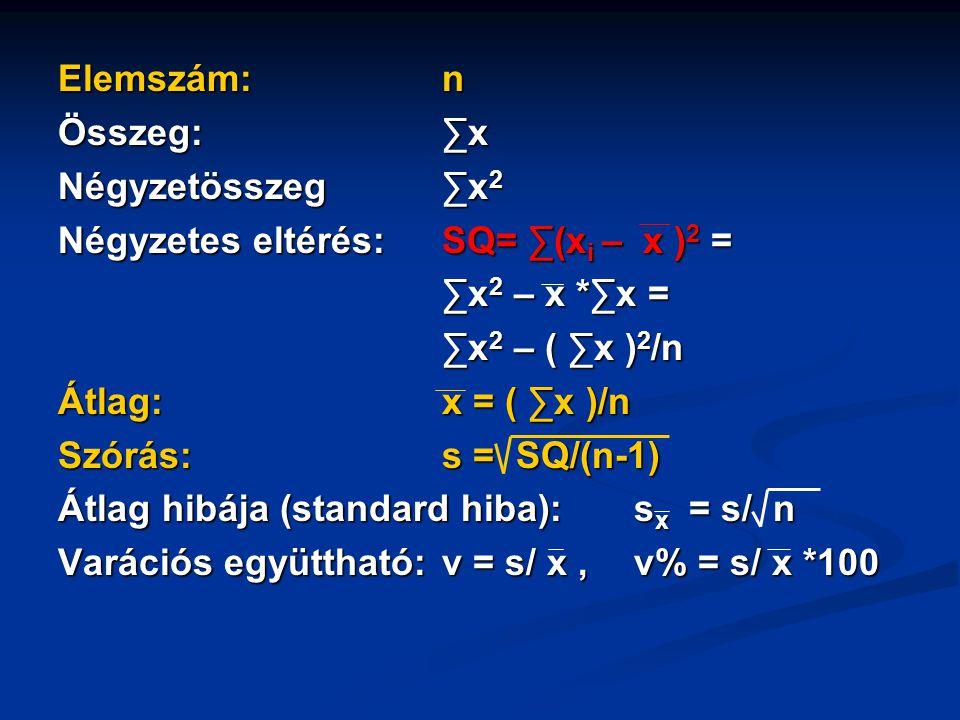 Elemszám: n Összeg: ∑x. Négyzetösszeg ∑x2. Négyzetes eltérés: SQ= ∑(xi – x )2 = ∑x2 – x *∑x =