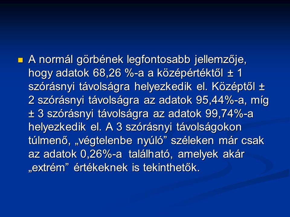 A normál görbének legfontosabb jellemzője, hogy adatok 68,26 %-a a középértéktől ± 1 szórásnyi távolságra helyezkedik el.