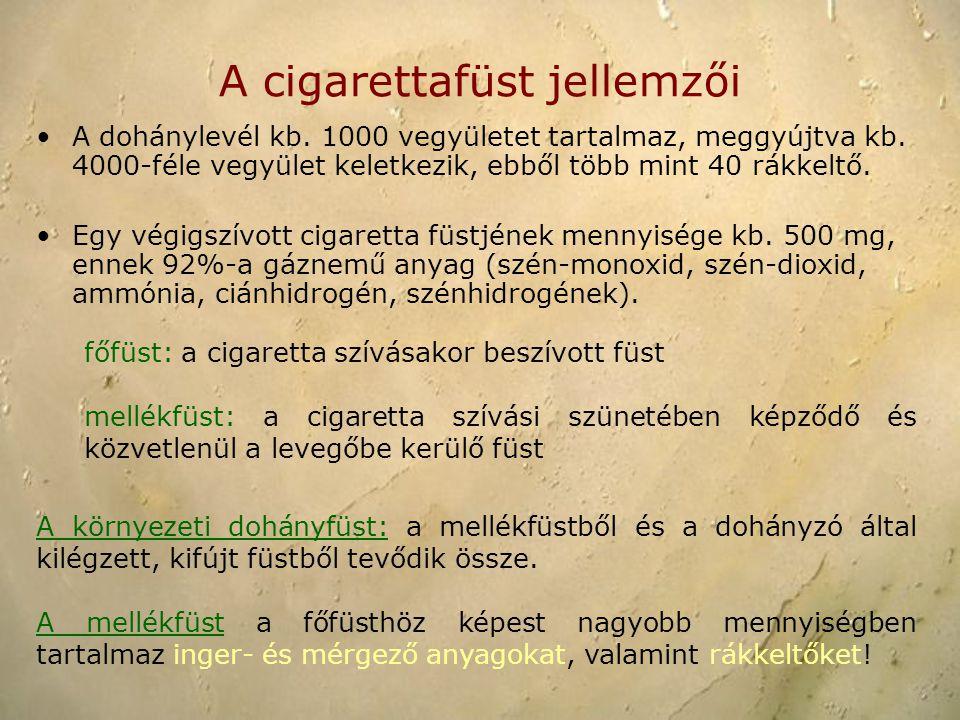 A cigarettafüst jellemzői