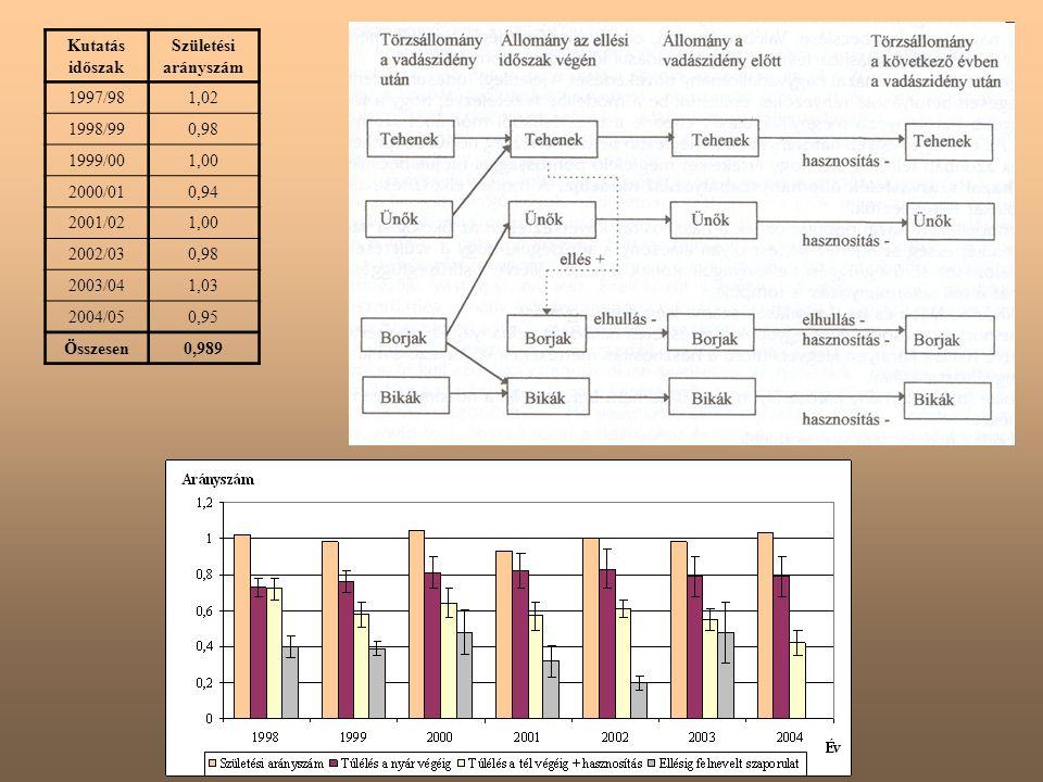 Kutatás időszak Születési arányszám. 1997/98. 1,02. 1998/99. 0,98. 1999/00. 1,00. 2000/01. 0,94.