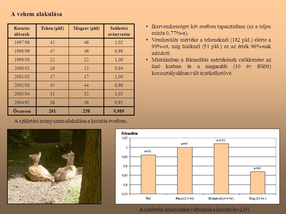 A születési arányszám alakulása a kutatás éveiben.