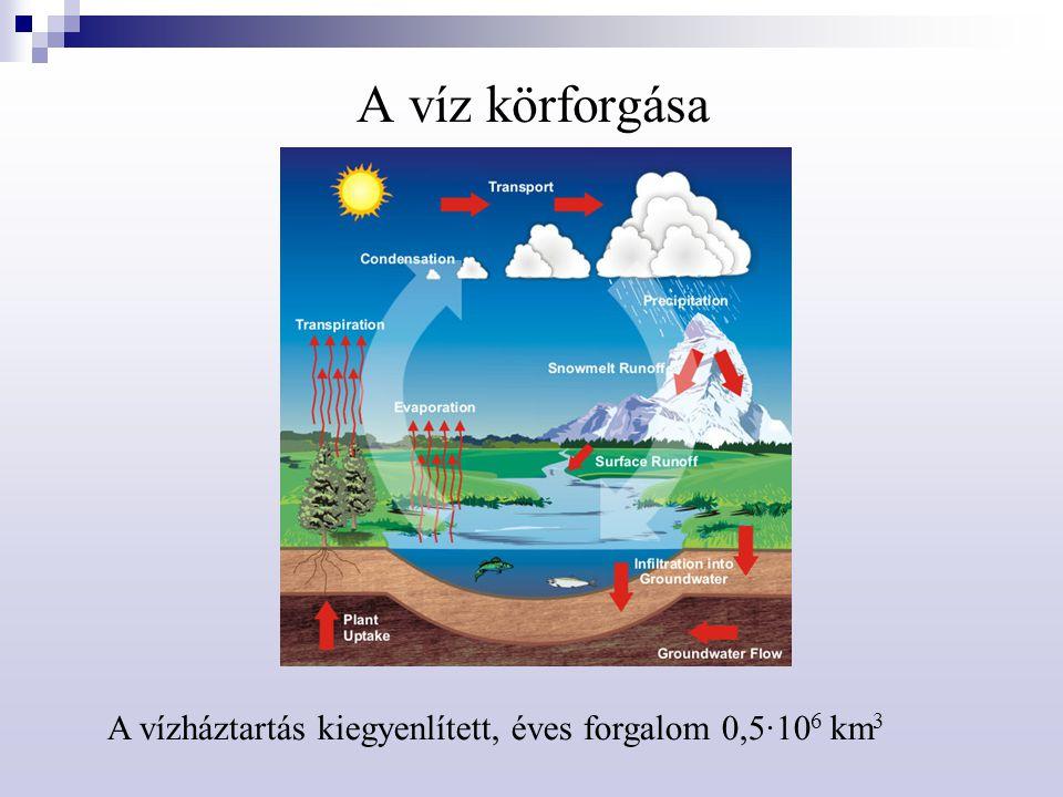 A víz körforgása A vízháztartás kiegyenlített, éves forgalom 0,5·106 km3