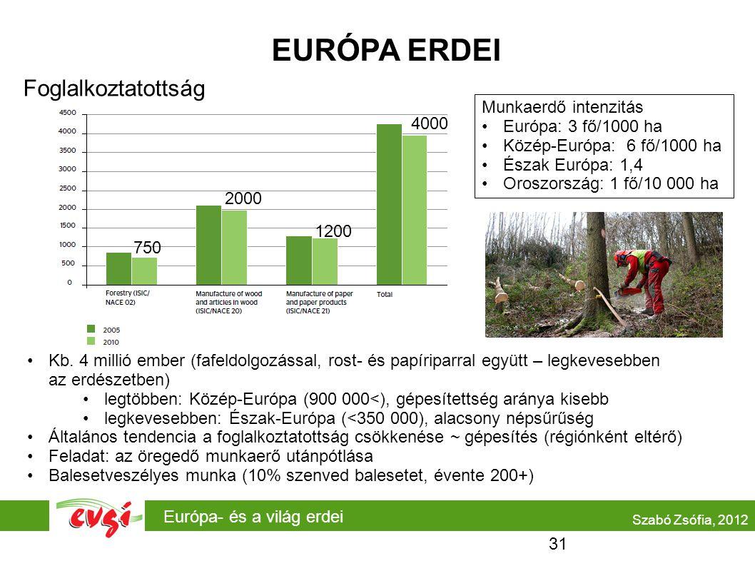 EURÓPA ERDEI Foglalkoztatottság Munkaerdő intenzitás