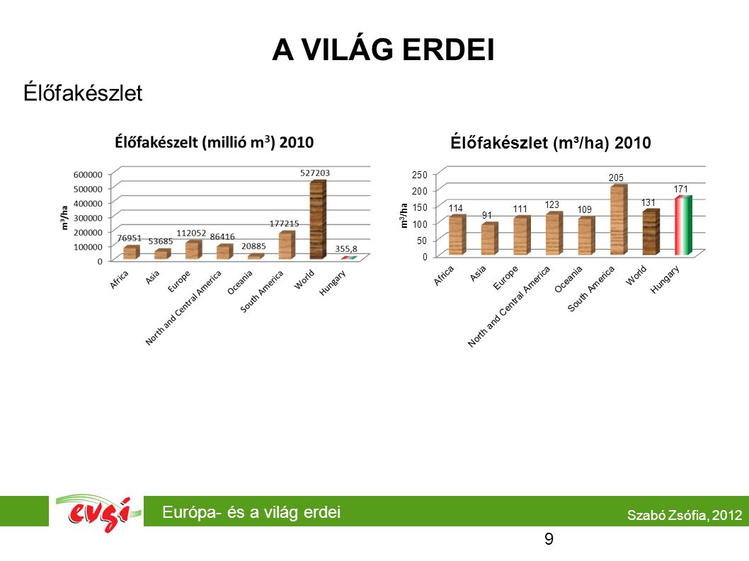 A VILÁG ERDEI Élőfakészlet Európa- és a világ erdei Szabó Zsófia, 2012