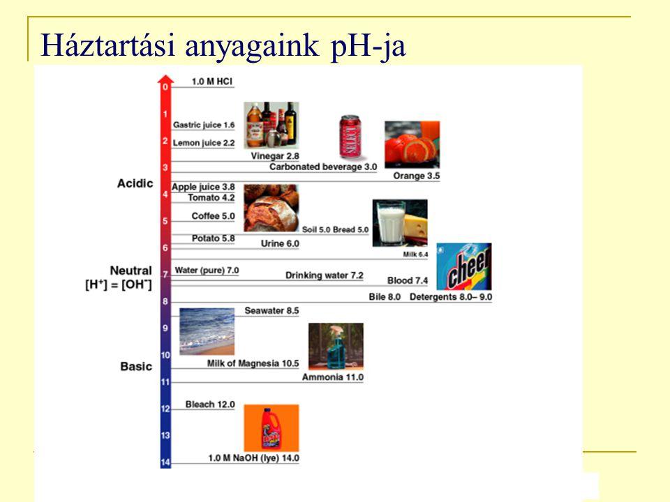 Háztartási anyagaink pH-ja