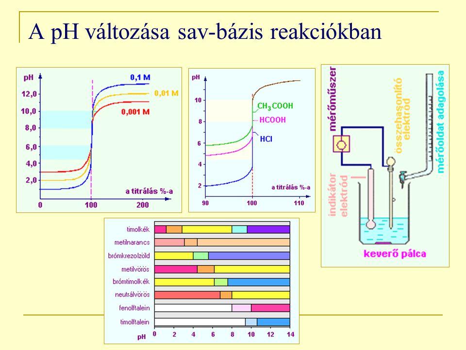 A pH változása sav-bázis reakciókban