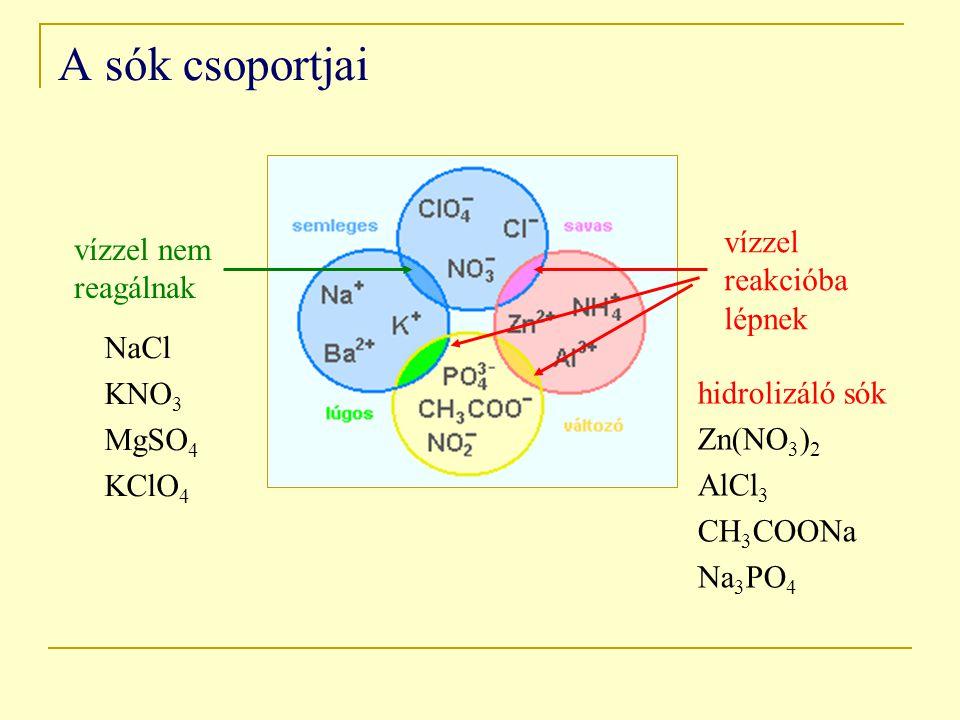A sók csoportjai vízzel reakcióba lépnek vízzel nem reagálnak NaCl