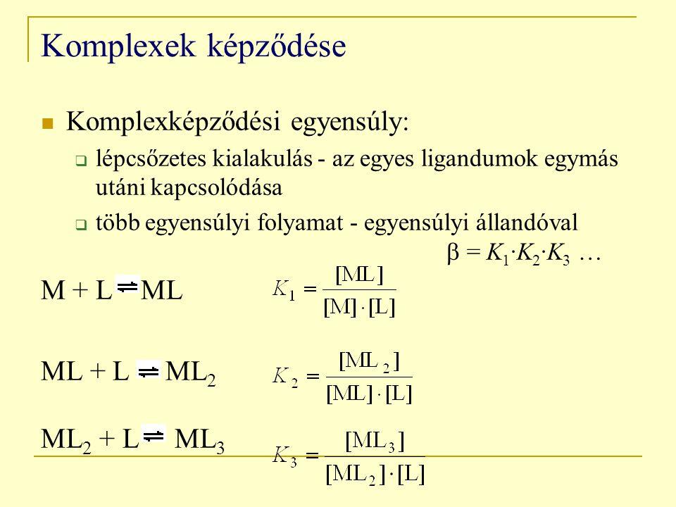 Komplexek képződése Komplexképződési egyensúly: M + L ML ML + L ML2