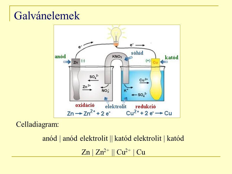 anód  anód elektrolit  katód elektrolit  katód