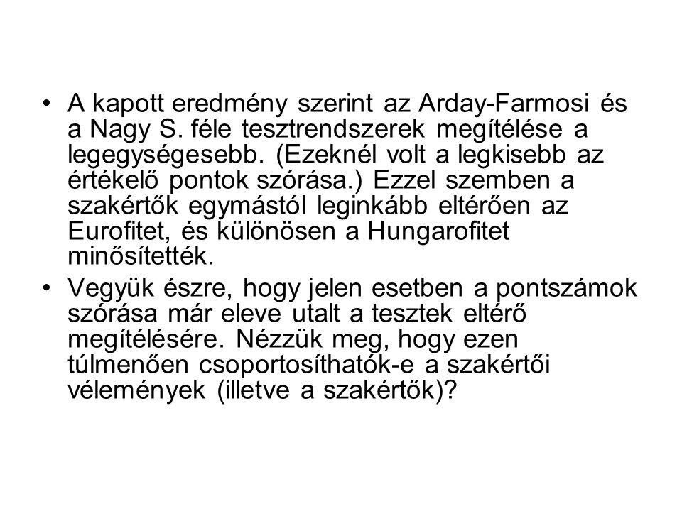 A kapott eredmény szerint az Arday-Farmosi és a Nagy S