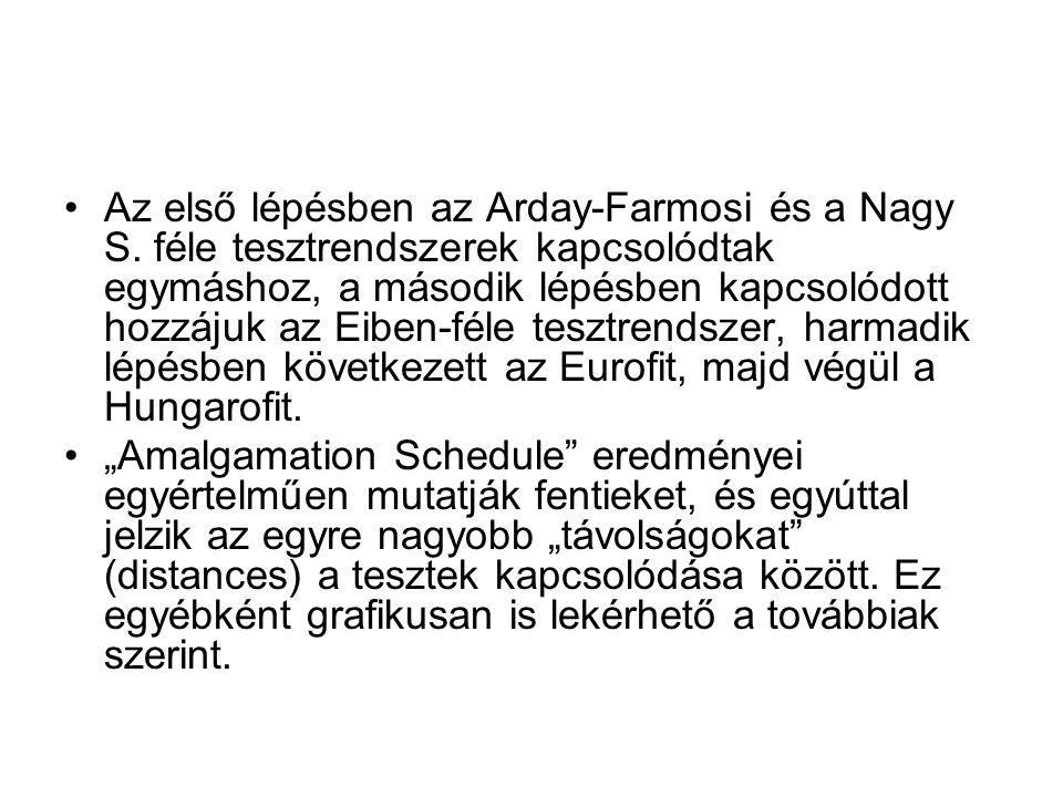 Az első lépésben az Arday-Farmosi és a Nagy S