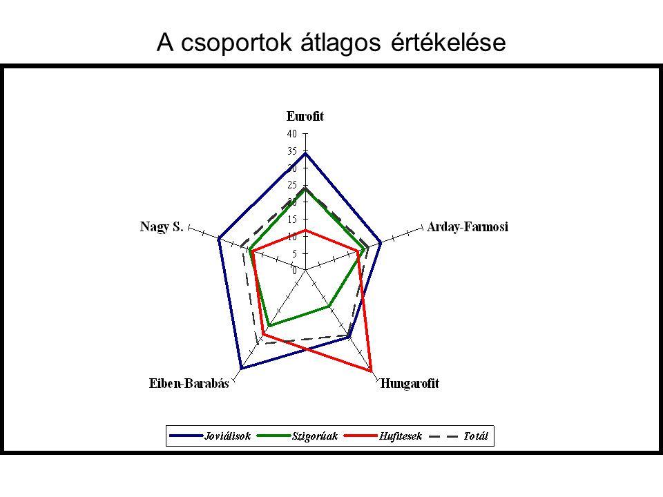 A csoportok átlagos értékelése
