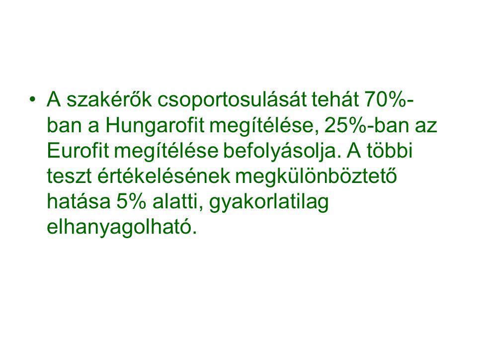 A szakérők csoportosulását tehát 70%-ban a Hungarofit megítélése, 25%-ban az Eurofit megítélése befolyásolja.